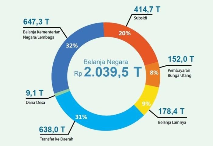 Mengulik Ruang Fiskal Subsidi BBMIndonesia